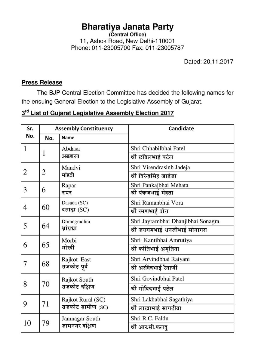Third list of 28 BJP candidates for ensuing general election to the legislative assembly of Gujarat 2017 finalised by BJP Central Election Committee.
