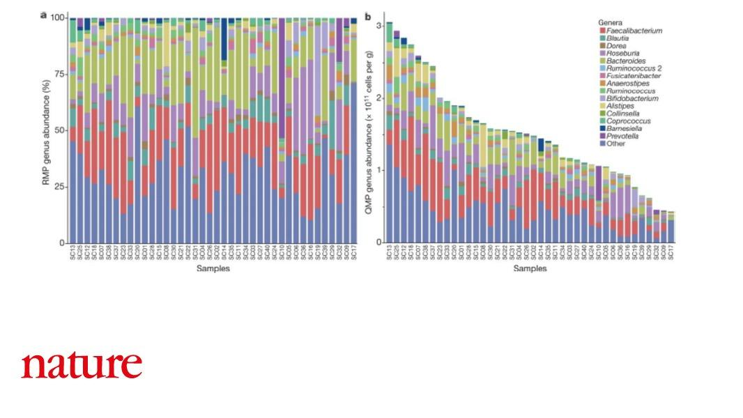 Quantitive microbiome profiling reveals that total microbial load is an important determinant of enterotype and may be a key driver of microbiota alterations in patients with Crohn's disease https://t.co/27oaX3zRO5
