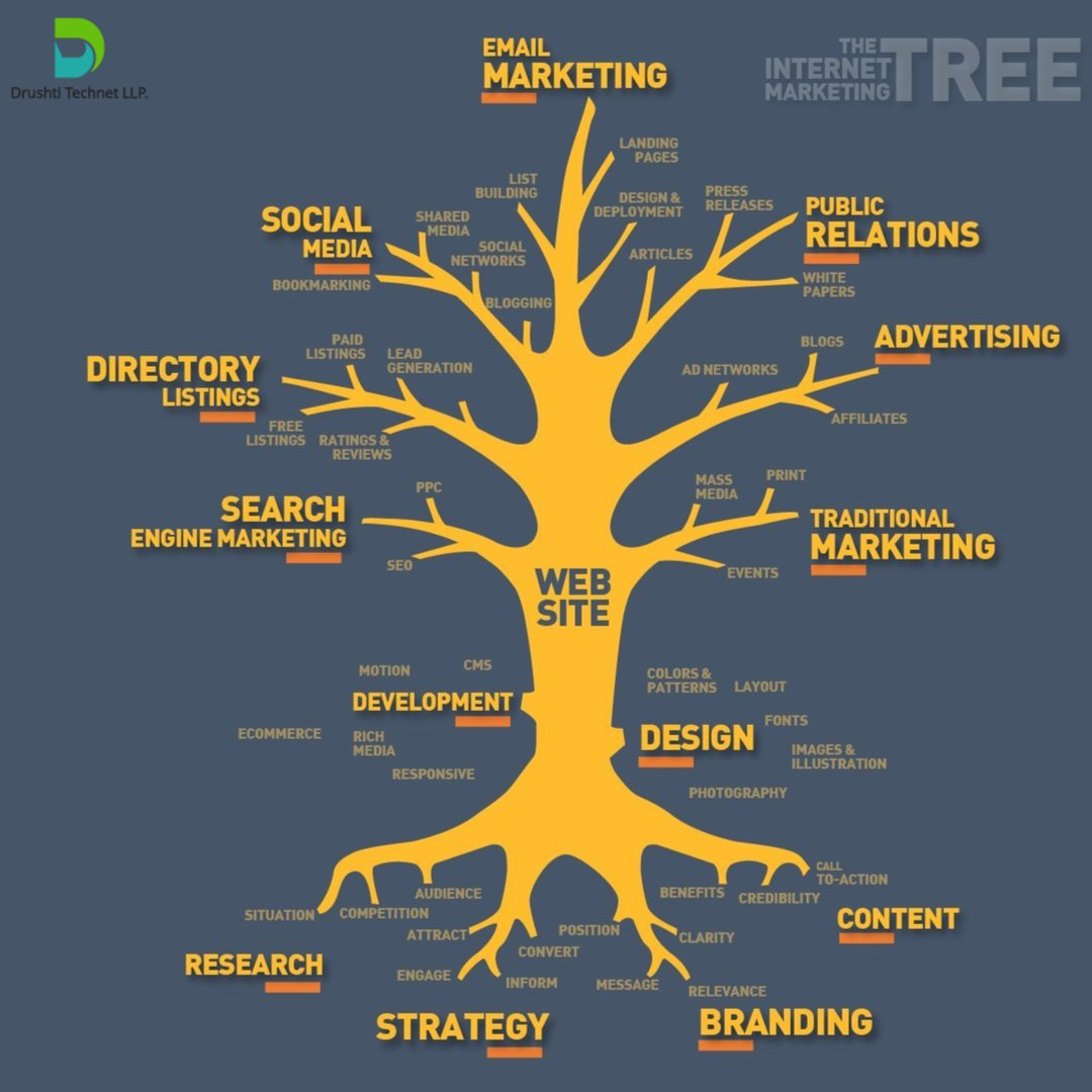 Tree for Internet Marketing  #Mpgvip #defstar5 #ConsumerLoyalty #Loyalty #Consumer #makeyourownlane #SEO #SMM #DigitalMarketing #SMO #SocialMedia #InboundMarketing #Paid #Earned #ROI #Return #Investment #SmallBusniess #GrowthHacking #Remarket #Remarketing<br>http://pic.twitter.com/cpOJoFZCPJ