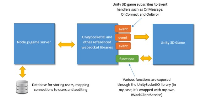 #Developer&#39;s guide to #Unity3D #MMO with #NodeJS Using #SocketIO |  http:// bit.ly/2jlicSL  &nbsp;   | #javascript #Androidgames #android #AndroidDev #games #gamedev #indiedev #GameEngine #opensource #csharp #sdk #tutorial <br>http://pic.twitter.com/3NpCWRtoPs