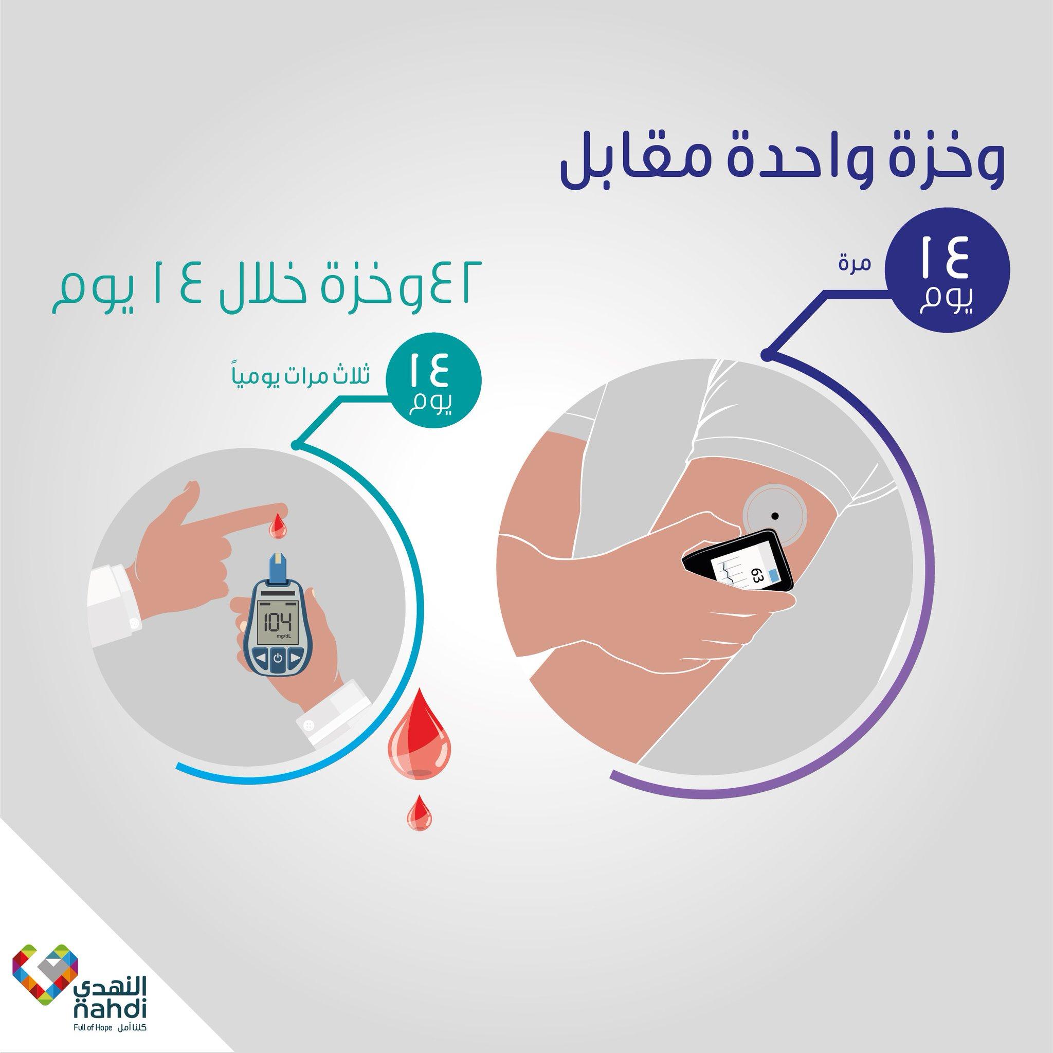 Nahdihope Pa Twitter مع التقنية الحديثة لقياس السكر بدون وخز يحتاج جهاز فري ستايل ليبري الى مجس واحد فقط يدوم لمدة ١٤ يوم من تاريخ التركيب بينما قد تحتاج إلى ٤٢ وخزة
