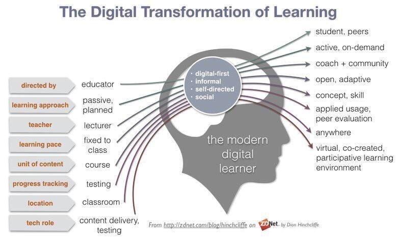 The #DigitalTransformation of #Learning  #Digital #insurtech #edtech #defstar5 #SMM #Mpgvip #BigData #ArtificialIntelligence #Tech #ML<br>http://pic.twitter.com/8q5Cqju13U