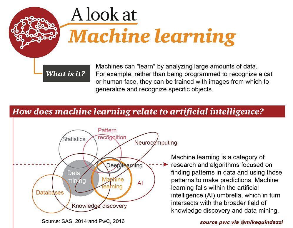 What is #MachineLearning? - @MikeQuindazzi #ai #artificialintelligence #deeplearning #data #datamining #neuro #computing #database #digital<br>http://pic.twitter.com/eKVtgSVDsV