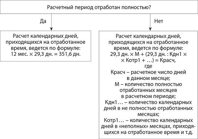 Расчет отпускных в 2017 году новый закон казахстане
