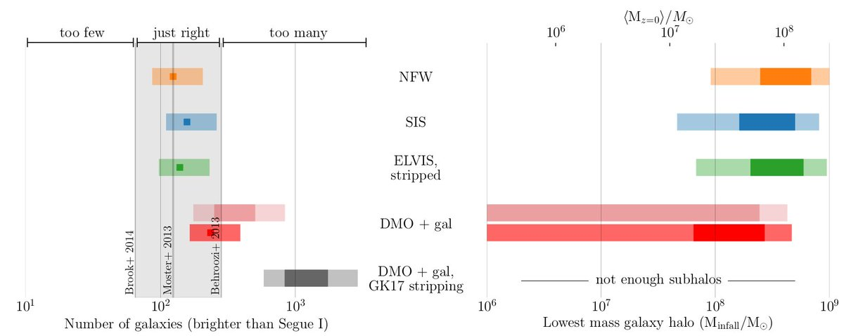 Today on #arXiv, a strong statement by Kim et al: &quot;There is no missing satellites problem&quot; ! ( https:// arxiv.org/abs/1711.06267  &nbsp;  ). Any opinion, @8minutesold ?<br>http://pic.twitter.com/6xkU49hHno