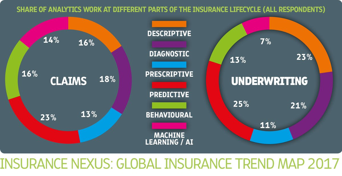 Investment prognosis for the #insurance industry plus effects on the job market. How does #AI fit in? @AHCherry89 @InsuranceNexus #insurtech  https:// insurtechnews.com/insight/invest ment-prognosis-for-the-insurance-industry-plus-effects-on-the-job-market.html &nbsp; …  @stratorob @MCins_ @SpirosMargaris @InsuranceSwifty<br>http://pic.twitter.com/cwgAyNkZwc