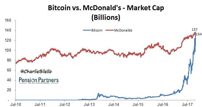 Bitcoin Market Cap >> Charlie Bilello On Twitter Bitcoin S Market Cap Just Passed