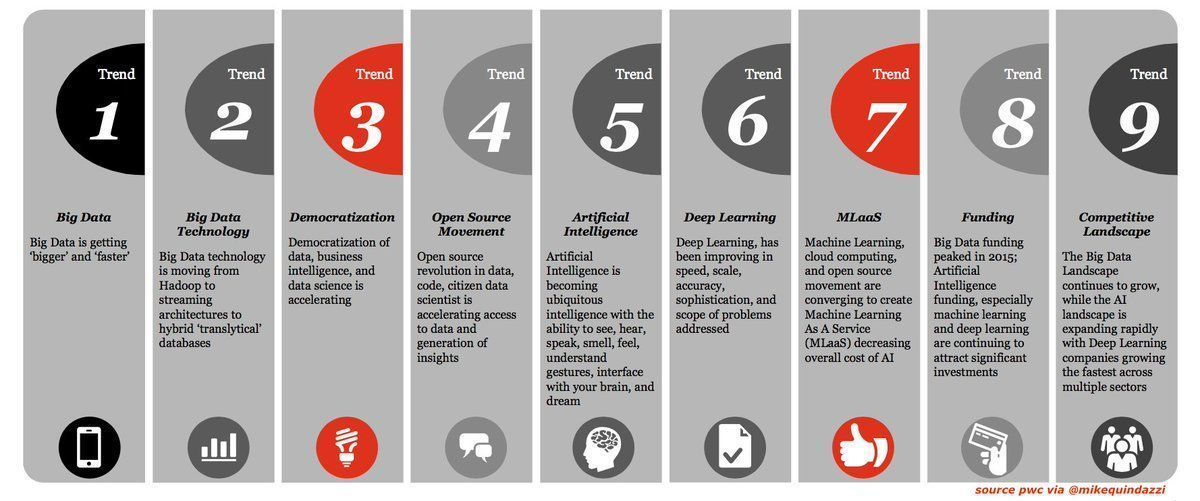 There are many aspects  of #AI  - not to be underestimated #MachineLearning #IoT #insurtech    http:// bit.ly/2zMy78C  &nbsp;    #BigData #DataScience #DeepLearning  @MikeQuindazzi HT @KirkDBorne<br>http://pic.twitter.com/XzVVg3dRru