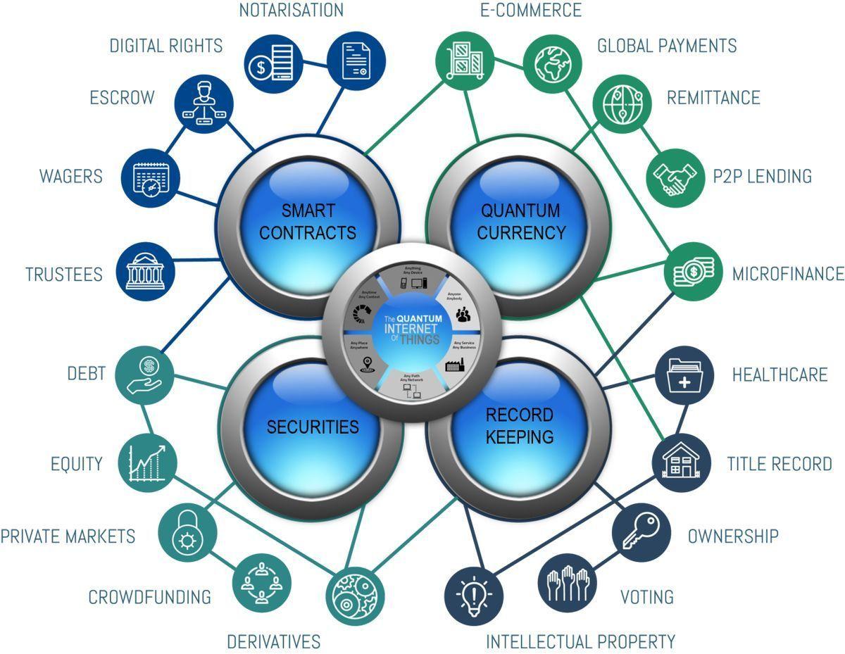 The quantum of #InternetOfThings #Fintech #Insurtech #Blockchain #SmartCity #ArtificialIntelligence #DataScience #BigData #MachineLearning #Industry40<br>http://pic.twitter.com/95joQw5HS0
