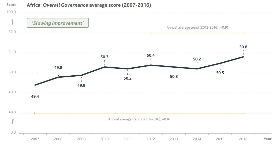 Congratulations to the @Mo_IbrahimFdn on the release of the 2017 Ibrahim #Index of #African #Governance! Governance on the continent has improved over the last decade but over the past 5 years the pace of progress has slowed. Explore further:  http:// mo.ibrahim.foundation  &nbsp;    #IIAG #data<br>http://pic.twitter.com/DI8owZAGbx