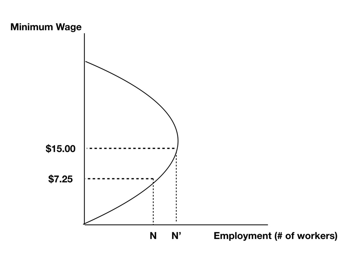 the laffer curve The existence of a debt laffer curve has been used as an argument that it is in the creditors' collective interest to forgive some of the external debt of a heavily indebted country.