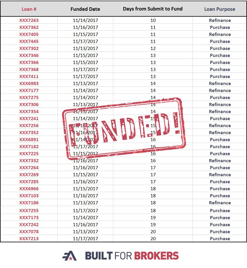 test Twitter Media - Join us in congratulating all of our brokers who had loans close in 20 days or less last week! We love providing that Rock Solid Service! https://t.co/s2ZsD6sqJX