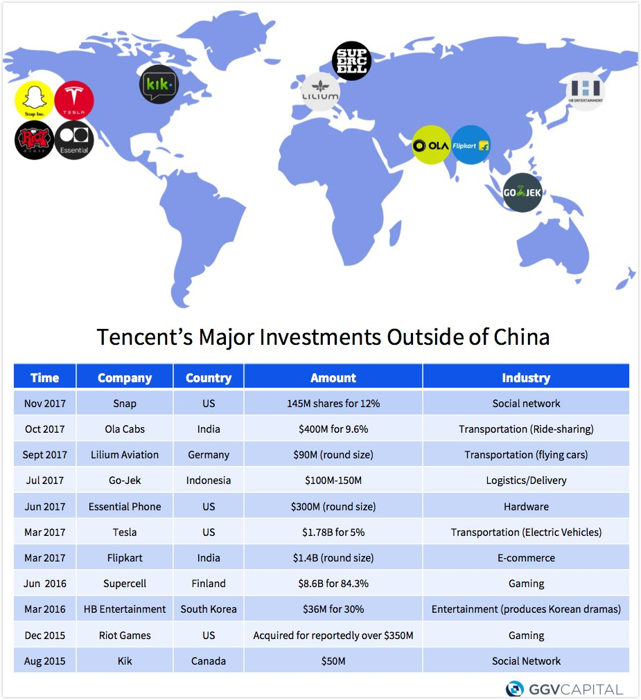 Last week, Tencent acquired 12% of Snap. Here&#39;s our roundup of Tencent&#39;s investments outside of China over the past few years. For more data points like this, subscribe to our weekly email newsletter on China tech trends at  http:// 996.ggvc.com  &nbsp;  . @GGVCapital #Tencent #Snapchat <br>http://pic.twitter.com/yyDJL5DD2h