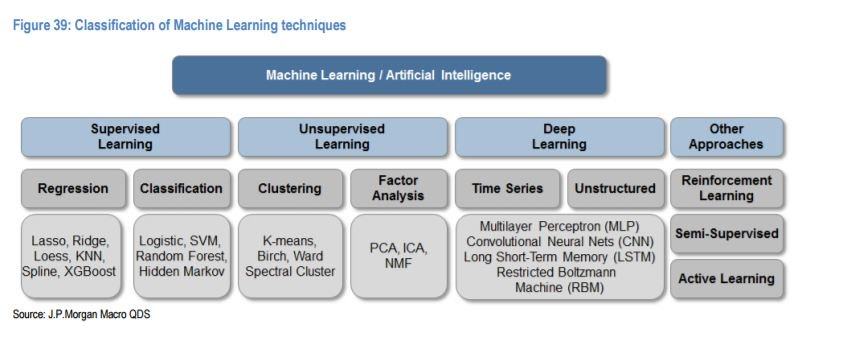 J.P.Morgan's massive guide to machine learning and big data  #AI #MachineLearning #DeepLearning #BigData #fintech #ML #DL #Banking #tech  http:// bit.ly/2z5WWsq  &nbsp;    HT @DeepLearn007<br>http://pic.twitter.com/DdyoipUWqi