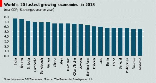 worlds fastest growing econom mapped - 530×283