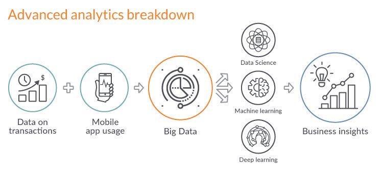 Digital Transformation Framework: How to Turn the Tables on Fintechs.  http:// bit.ly/2zM3TSH  &nbsp;    #banking #fintech #digital #AI #MachineLearning #DeepLearning #BigData @didur_kostya  @DeepLearn007 @ipfconline1 @Fisher85M @MikeQuindazzi RT @JimMarous<br>http://pic.twitter.com/KvbPbJ0qqr