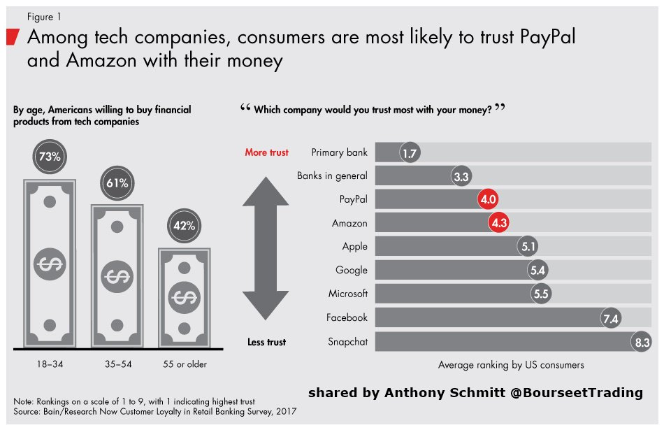 Must Read, Full Datas and Insights Check The Results of @BainAlerts&#39; new survey : 133,171 banking customers in 22 countries :   http://www. bain.com/publications/a rticles/evolving-the-customer-experience-in-banking.aspx &nbsp; …  @BainInsights  #banking #fintech #finserv #tech #digital #mobile / @JimMarous @BrettKing @WFSULLIVAN3 @leimer @debashis_dutta<br>http://pic.twitter.com/E8uxdAQSi1