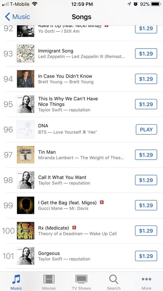 DNA - BTS  96 on US iTunes 😭😭 https://t....