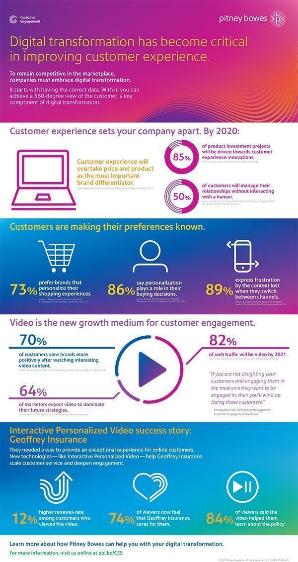 #DigitalTransformation &#39;The Key&#39; in Improving #CustomerExperience #fintech #insurtech #banking #AI #IoT @BourseetTrading @evankirstel<br>http://pic.twitter.com/YV7vc5D28I