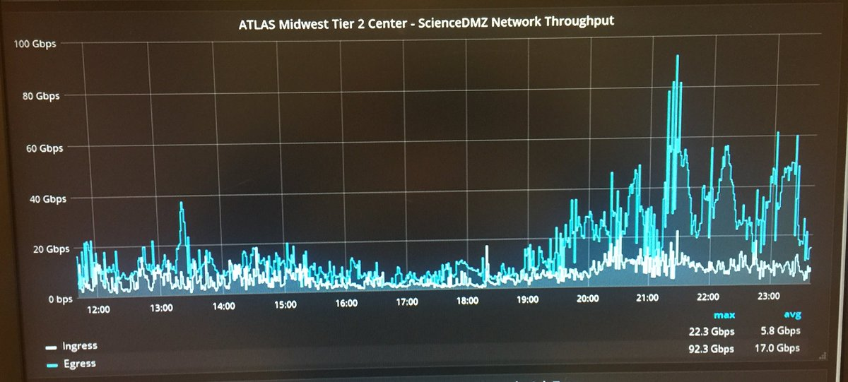 Rob Gardner On Twitter At Atlasexperiment Midwest T2 Delivers Nb