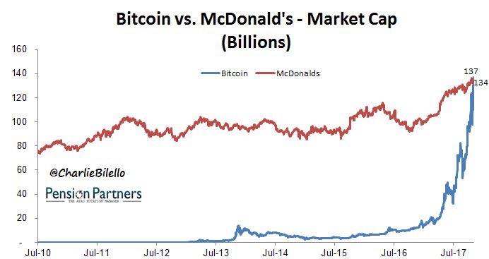 Bitcoin Market Cap >> Bitcoin Market Cap Passed Mcdonald Mcdonald Locations Employees