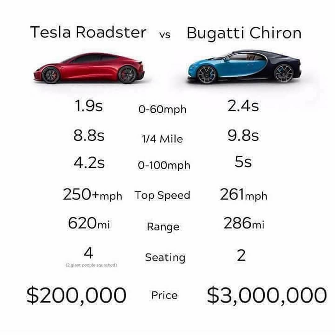 #Chooseday Tesla vs Bugatti, take your p...