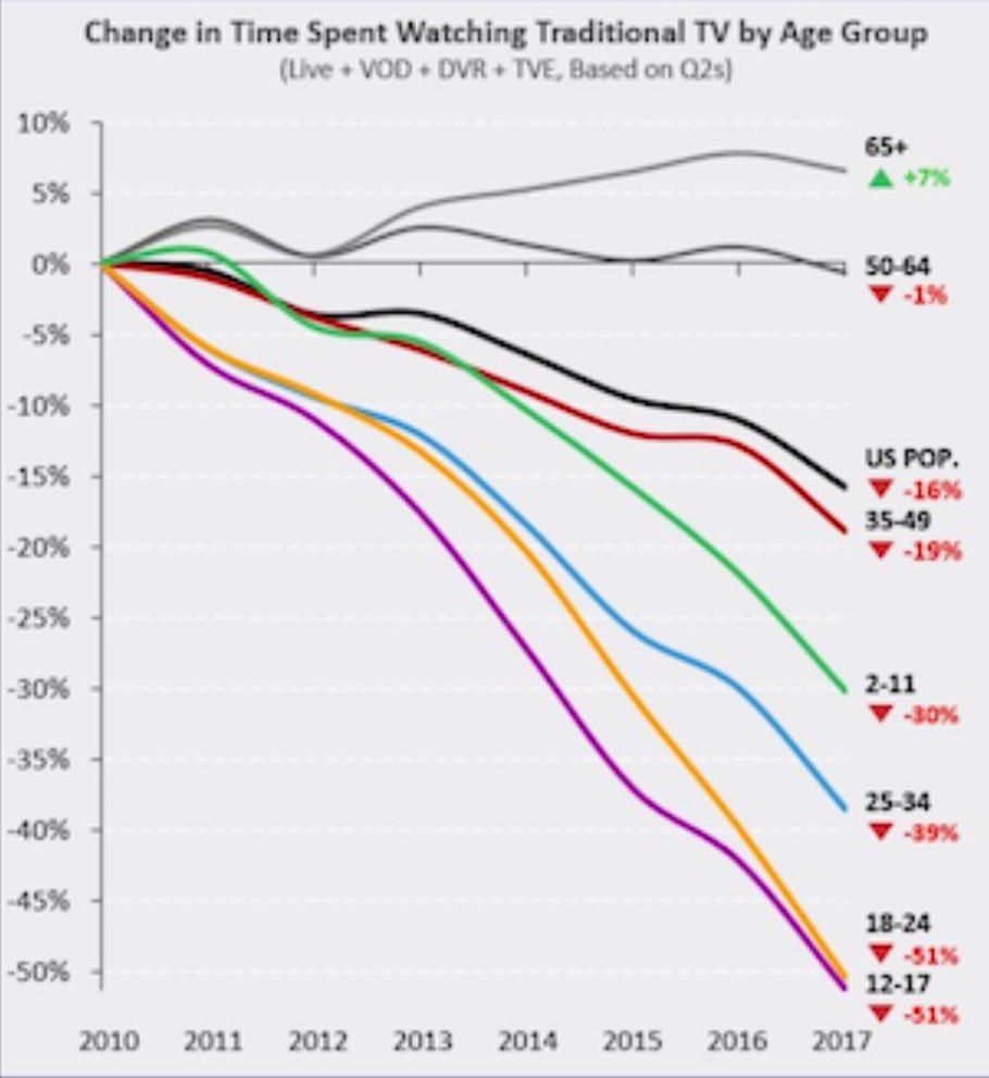 🇺🇸La mort de la télévision 📺. Évolution depuis 2010 du temps consacré à la télévision traditionnelle aux États-Unis par tranches d'âge. Petite progression chez les + de 65 ans. Chute importante dès l'âge de 35 ans. Chute vertigineuse à partir de 25 ans. [chiffres @Nielsen]