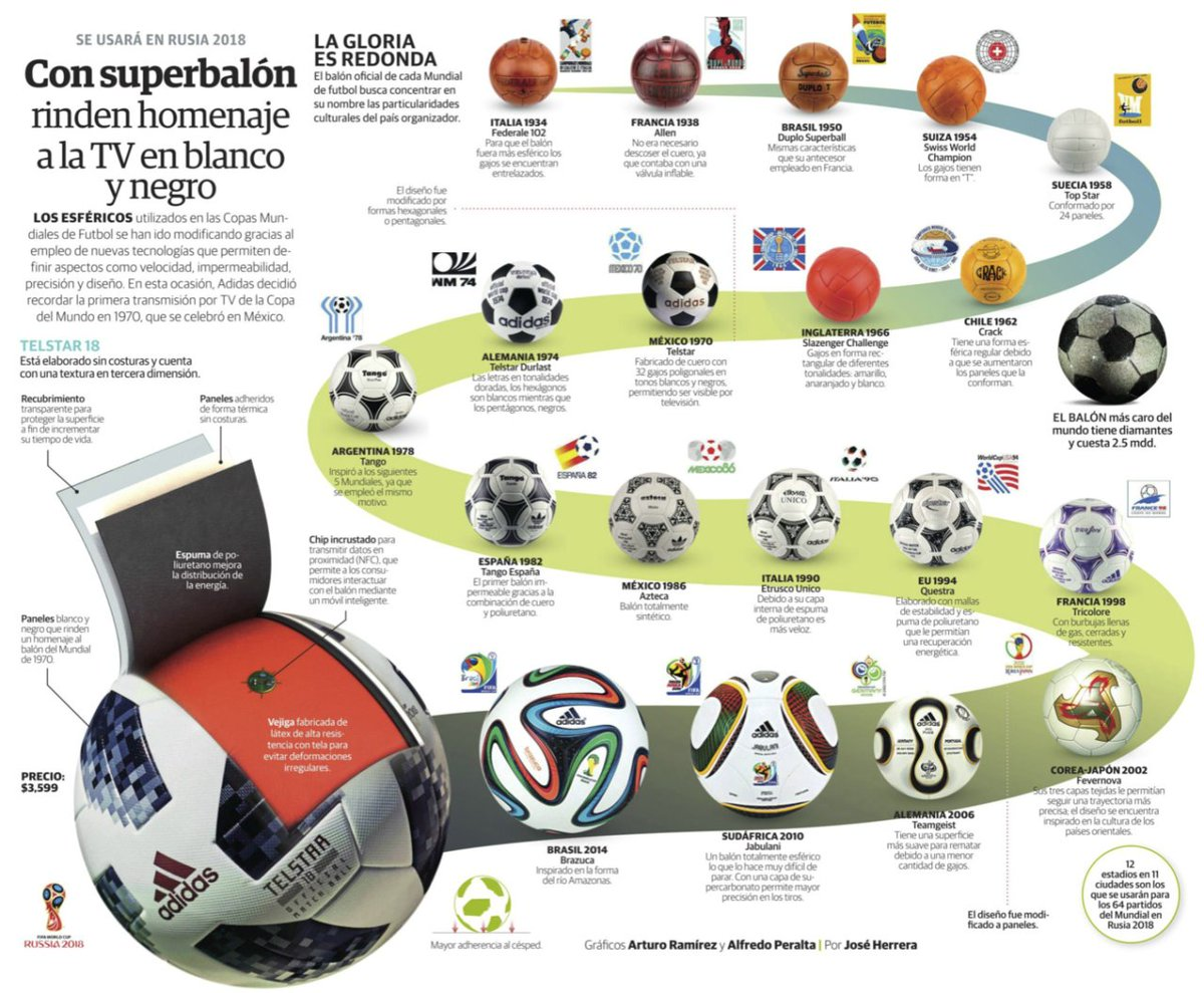Image result for evolucion pelota mundiales
