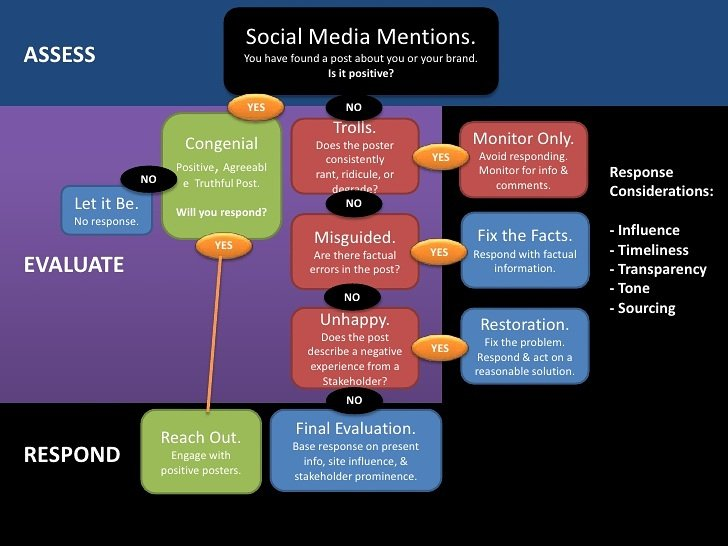How to deal with Social Media #mentions? #SEO #SocialMedia #SocialMediaMarketing #Sales #Contentmarketing #Mpgvip #Defstar5 #Mobilemarketing #DigitalMarketing #Marketing #VisualMarketing #MakeYourOwnLane #SMM #SME #SmallBiz #VideoMarketing #ORM #PPC<br>http://pic.twitter.com/7sJr6I7C5Y