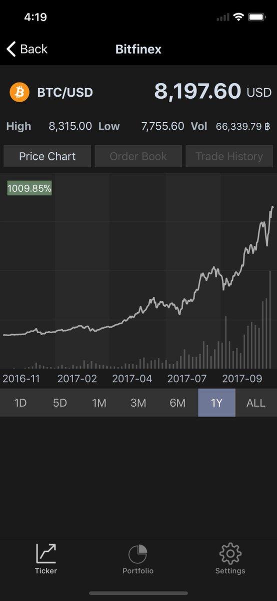 Bitcoin a usd ticker