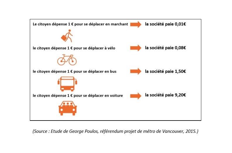 Un déplacement à pied coûte 1 centime à la collectivité A vélo 8 centimes En transports publics 1,5€ En voiture 9,2€ Communiqué de l'Union des transports publics @UTP_Fr