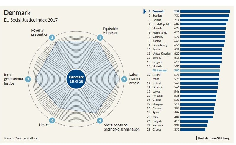 #social #justice is important to #Denmark A new report ranks Denmark as the #1 social just country in the #EU.  Our Nordic friends from  and  is ranked 2nd and 3rd Especially the  well-functioning #labour market is worth mentioning.  http:// bit.ly/2j0GfYA  &nbsp;  <br>http://pic.twitter.com/m3Vm8Ydk8Q
