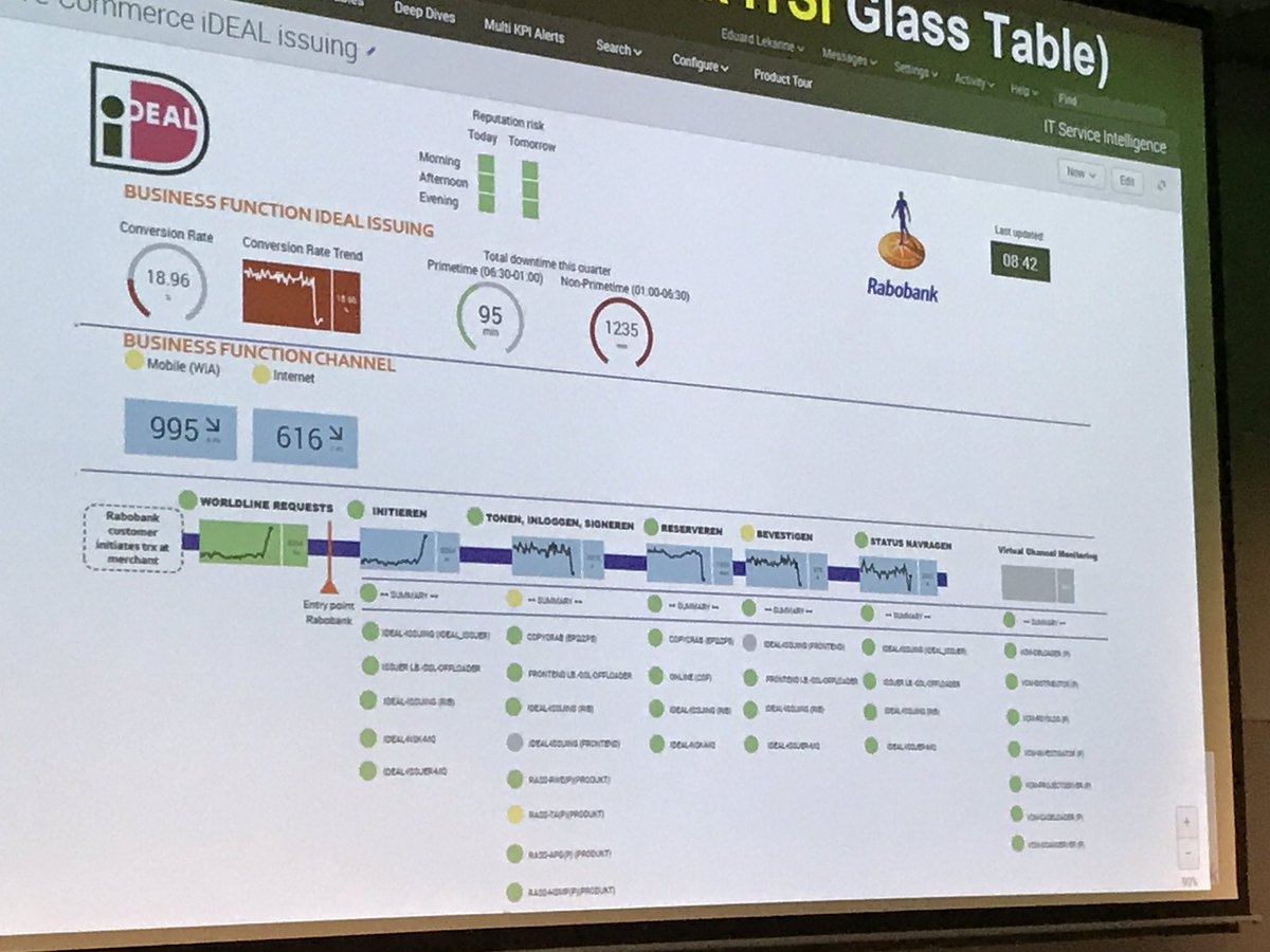 Rabobank&#39;s #Splunk IT Service Intelligence glass table #SplunkLive #itoa<br>http://pic.twitter.com/mPXYCMwuZE