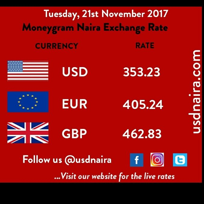 Know The Moneygram Exchange Rates Today