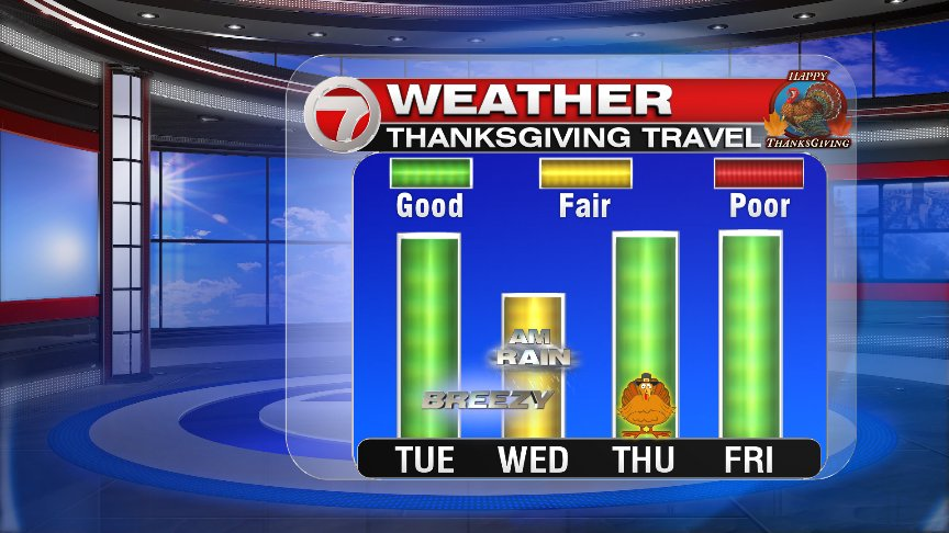 Thanksgiving weather: Sunny & breezy, with warmer temperatures to come