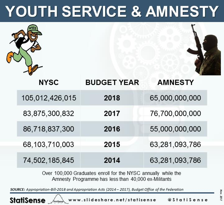 #Infographics Youth Service &amp; Amnesty Programme Budgets #Peace #Security #Youth #2018Budget<br>http://pic.twitter.com/dz91jlViSL