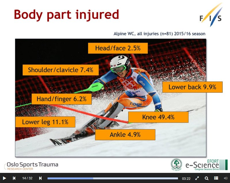 #Watch #eScience: FIS Surveillance Data session during Management Of #Knee #Injuries In Professional Alpine Skiers Symposium  https:// goo.gl/wihgTj     #orthopaedics #trauma #changepain #painmanagement #surgery #POPM #skiinjuries #EFORT2017pic.twitter.com/6RevYbBPwf