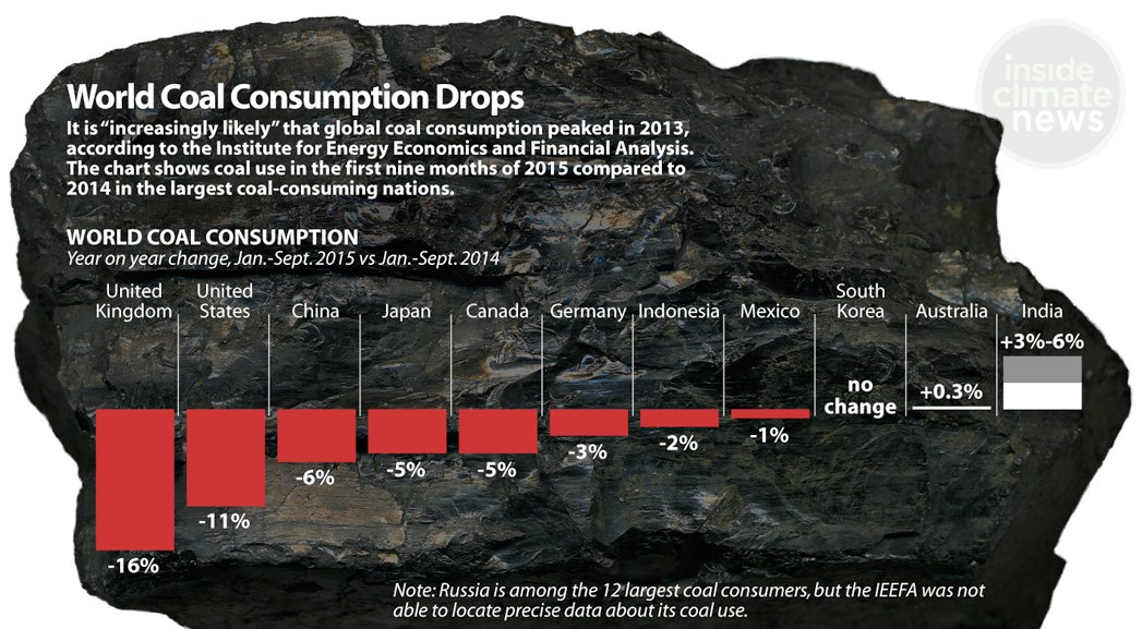 Denmark has committed to phasing out coal by 2030  http:// wef.ch/2z9f0SM  &nbsp;   #climate <br>http://pic.twitter.com/CAGUvuQMrR