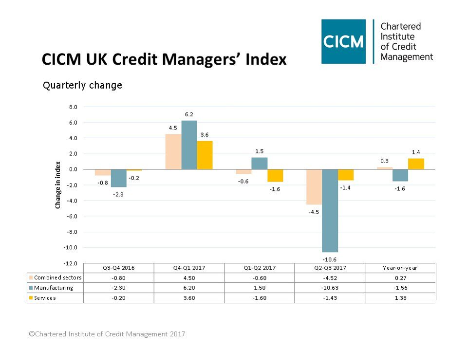 Manufacturing slumps in UK Business Confidence Index – results from @CICM_HQ #CreditManagement #Index  http:// bit.ly/2hRRRRl  &nbsp;  <br>http://pic.twitter.com/ucKcliqo4N