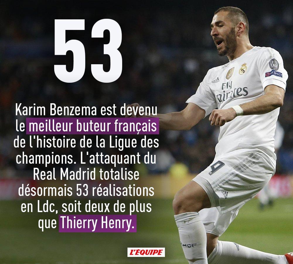 Karim Benzema entre un peu plus dans l'histoire de la C1 https://t.co/U1PZDuaTkI