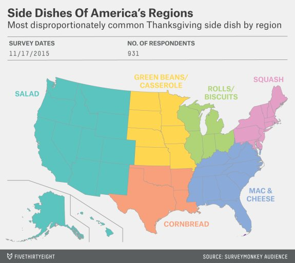 Here's the most disproportionately consumed Thanksgiving side dish in each region:   https://t.co/WDpqVXnoSY