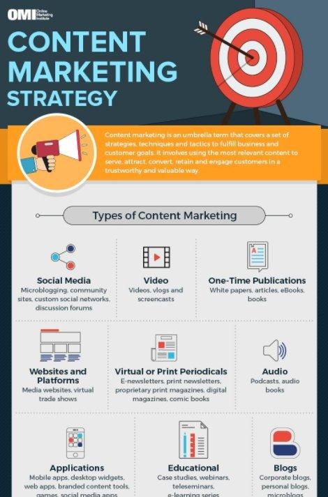 Que faut-il savoir pour développer une stratégie de content marketing ? via @Siecledigital  https://t.co/jmqMdfOvm4