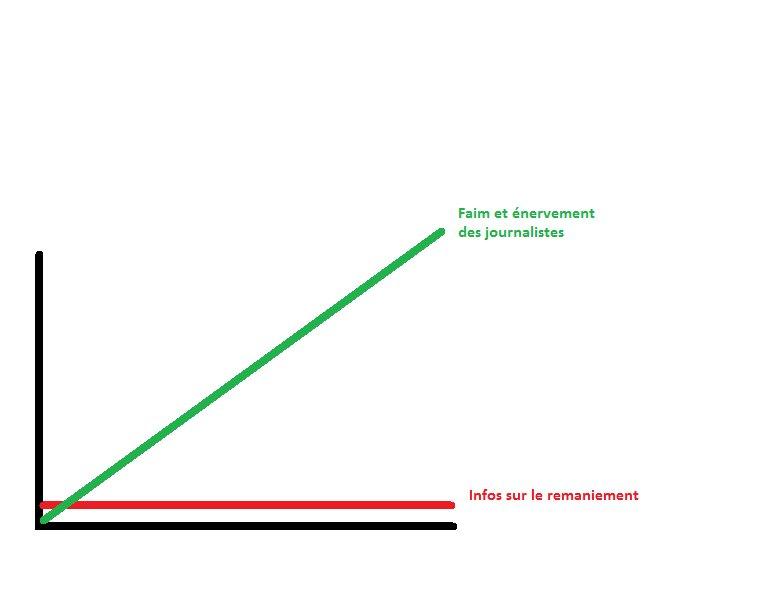 Le remaniement en un graphique