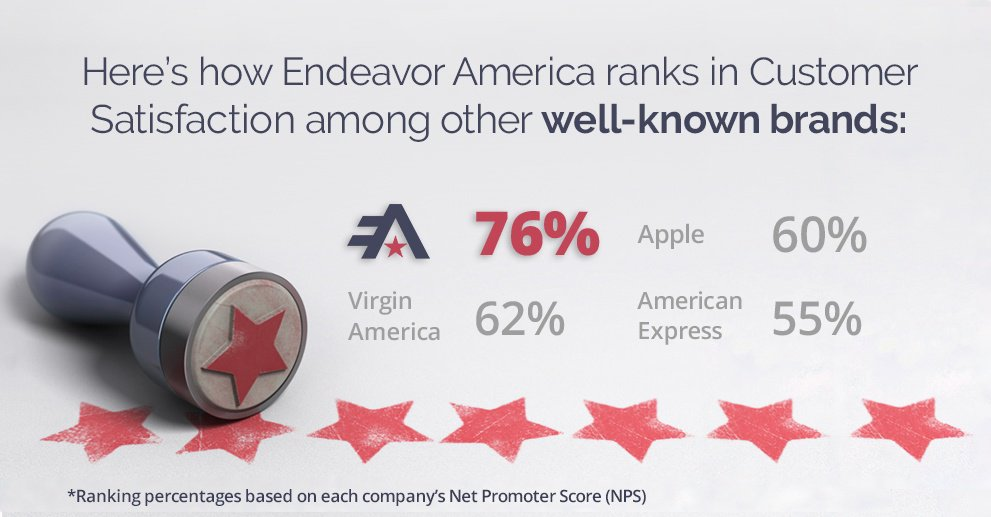 test Twitter Media - Check out where Endeavor America's customer satisfaction ranks among other well-known brands! #rocksolidservice https://t.co/0iz55ursAP