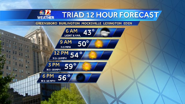 WEDNESDAY'S 12 HOUR TRIAD FORECAST Showers this evening followed by clearing skies for Wednesday. Cooler temps near 50 for Thanksgiving. Get your forecast now @WXII @ 6pm. Or watch online here: https://t.co/74MLPlOBUC