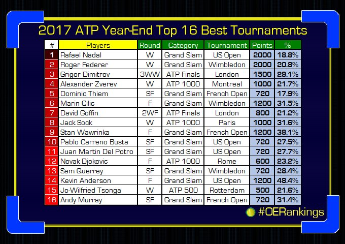 Classement ATP - Page 22 DPMi_ZYVwAAsSf5