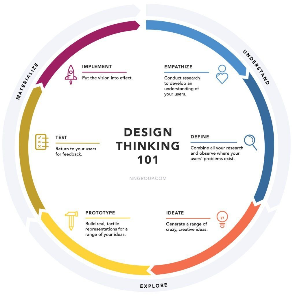 What is #designthinking ? #startup #innovativethinking #innovation #quality #cx #ux<br>http://pic.twitter.com/B72VFSj5Ve