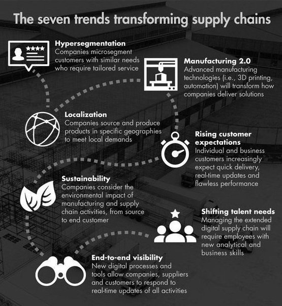 Trends which are transforming #SupplyChain #logistics #Digital #IoT #AI<br>http://pic.twitter.com/FXbQjOpYMP