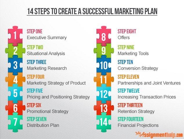 Key steps for a good Marketing startergy #SEO   #SMM #SMB #BizTips #GrowthHacking #digitalmarketing #Tech #innovation #BigData  #Entrepreneur #Startup #Marketing #SocialMedia #SMM #DigitalMarketing #makeyourownlane  #ContentMarketing #PR #Sales<br>http://pic.twitter.com/gdw6e8PI2B