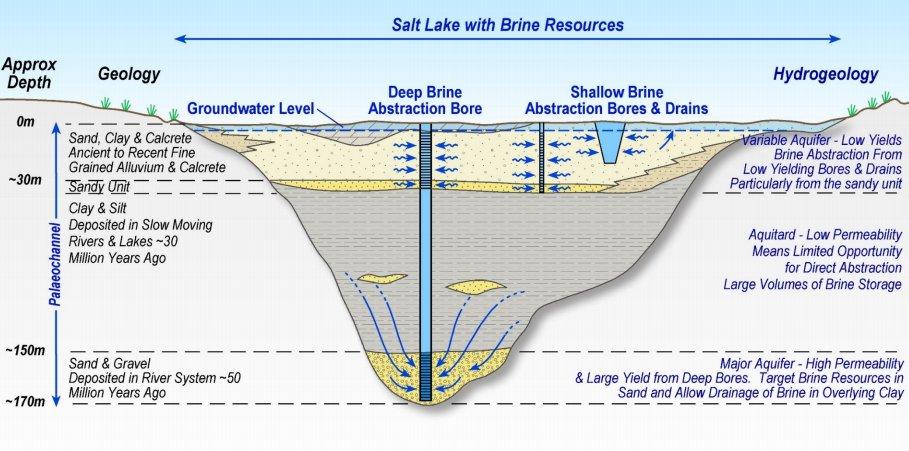 $APC Conceptual Brine Abstraction Schemes  http://www. asx.com.au/asxpdf/2017112 1/pdf/43pdyb6t42jt03.pdf &nbsp; …   #ASX #announcement #Australian #potash #brine #SOP #sulphateofpotash #fertilizers #fertilizer #LakeWellsProject #mining #investing #news #AU<br>http://pic.twitter.com/oJdC9ieWTr